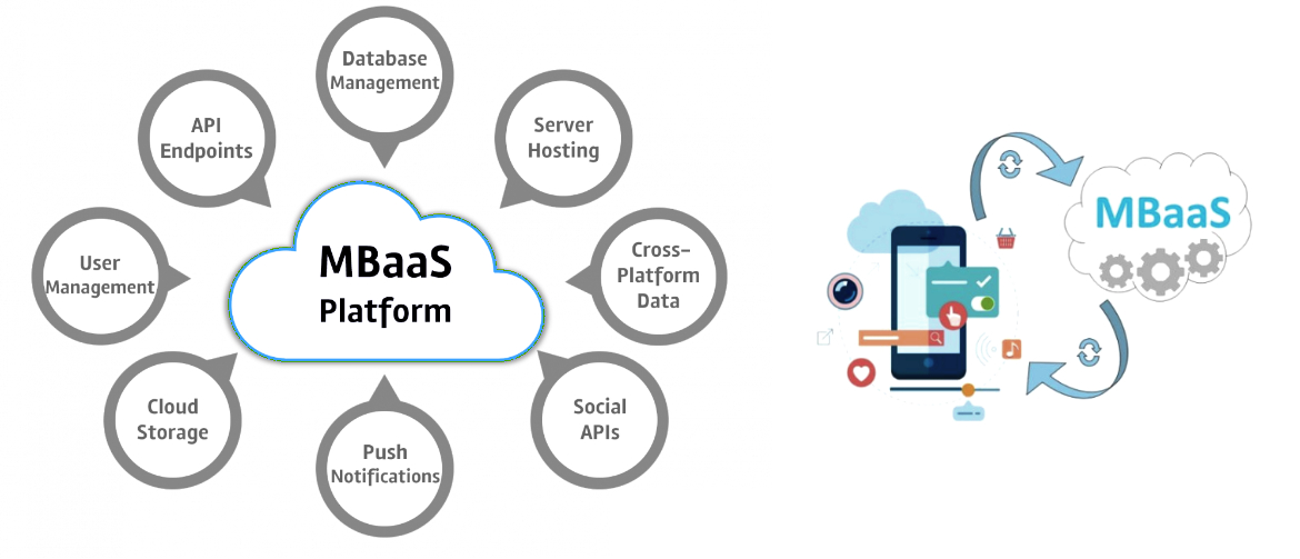 Mobile Backend As A Service 2021